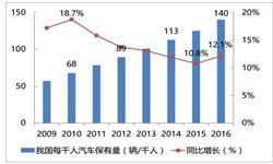 2017年<em>汽车</em>产销量超3000万辆 <em>汽车</em>金融市场快速发展