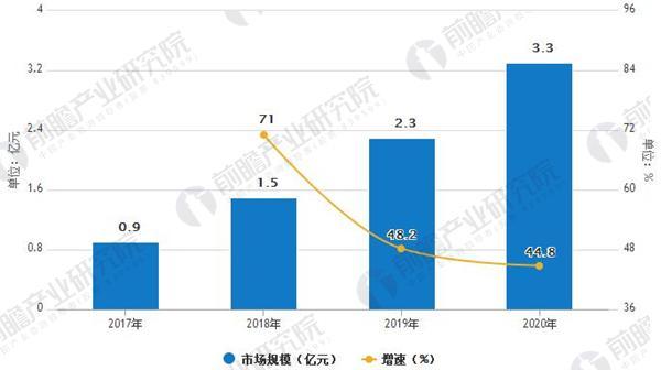2017-2020年中国共享充电宝行业市场规模