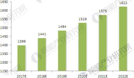 2017-2022年白酒行业产量增长预测