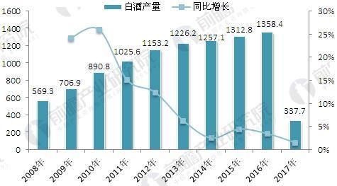 2008-2017年中国白酒行业产量及增长情况
