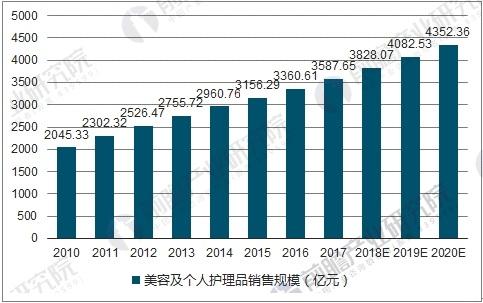 中国化妆品市场规模及预测
