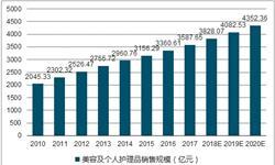 化妆品<em>市场规模</em>持续增长 国内品牌竞争力增强