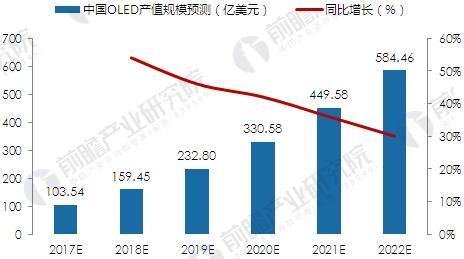 中国OLED产业市场规模预测
