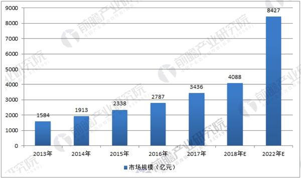 中国人力资源服务市场规模及预测