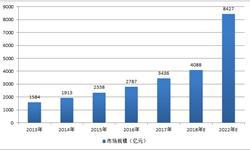 人力资源服务<em>发展前景</em>乐观 2018年市场将超4000亿