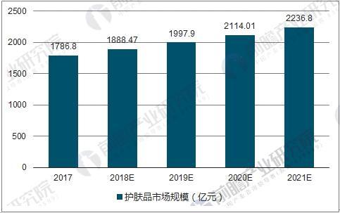 中国护肤品市场规模及预测