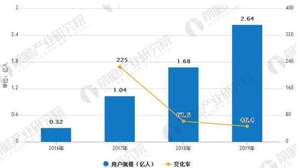 2016-2019年中国共享充电宝用户规模及预测