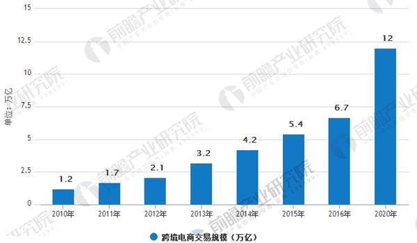 2010 年至2020跨境电商交易规模保持30%+增长