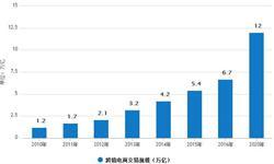 跨境电商行业高速增长 2018年<em>交易</em><em>规模</em>将达到8.8万亿元