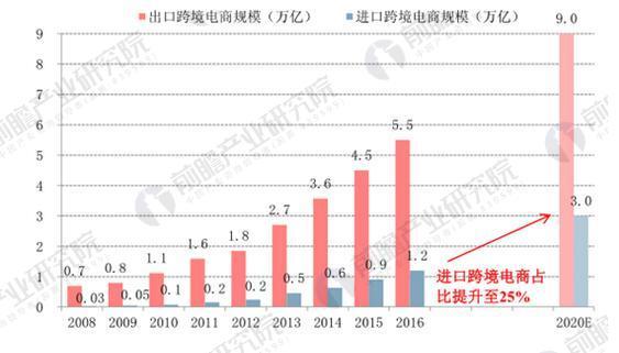 出口跨境电商占比仍占主导,进口跨境电商占比不断提升
