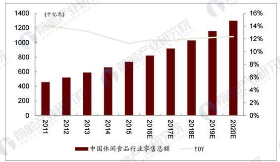 中国休闲食品行业零售额及增速变化