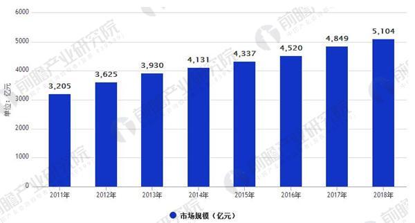 2011-2018年中国休闲食品市场规模统计(亿元)