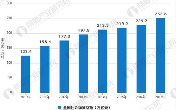 2010-2017 年全国社会物流总额(单位:万亿元)
