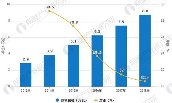 2013-2018年跨境电商交易规模预测