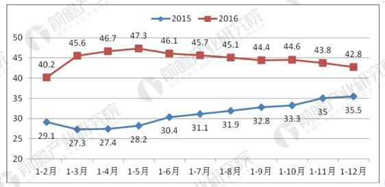 2015-2016年全国单位与居民物品物流总额增长(%)