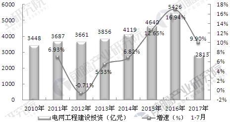 2010-2017年我国电网投资