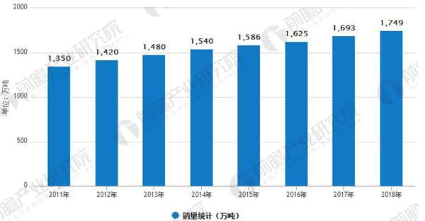 2011-2018年中国休闲食品销售量统计(万吨)
