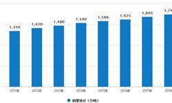 休闲食品行业<em>销售量</em>的不断增长 2018年市场规模有望突破5000亿元