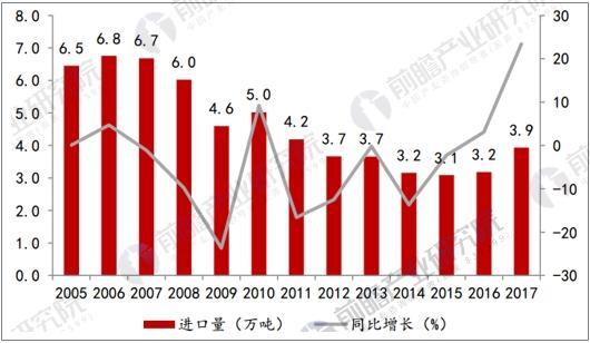 2006年以来染料对外依存度持续下滑