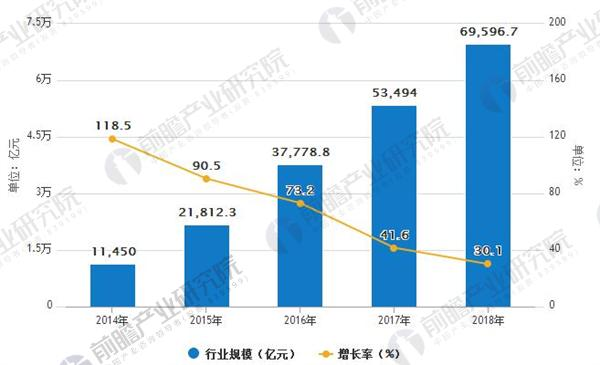 2014-2018年中国共享经济行业规模及增长情况