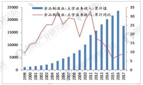 1999 年以来食品制造业的增长情况(亿元)