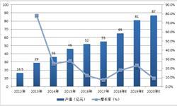 储能电池发展潜力巨大 2018年行业<em>产值</em>将达65亿元