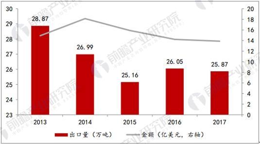 近五年中国染料出口情况统计