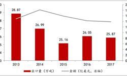 2017年我国染料<em>出口量</em>25.87万吨 高端染料进口依存度下降