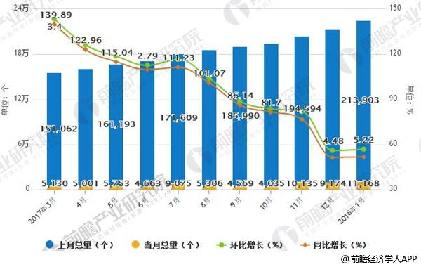 近12个月我国公共充电设施月度总量及增长情况