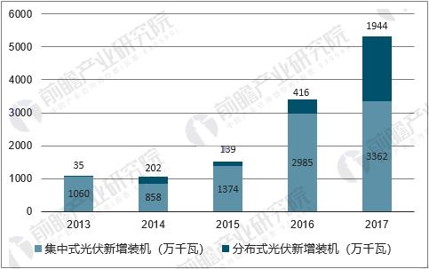 中国新增光伏装机容量