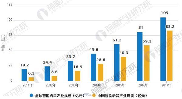 全球和中国智能语音产业规模对比