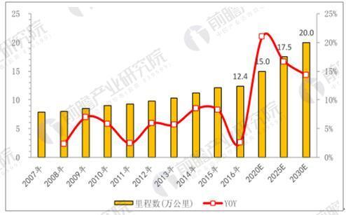 中国铁路营业总里程及其增速