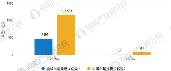 全球和中国人工智能市场规模情况