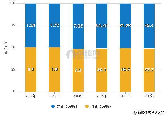 2012-2017年中国新能源汽车产销量统计