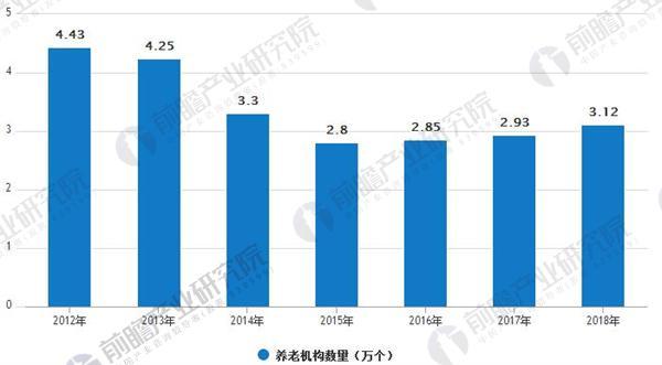 2012-2018中国养老机构数量统计