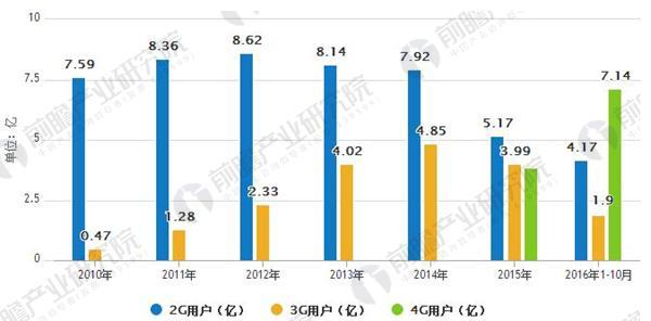 2010-2016年2G、3G、4G、用户数量情况
