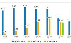 <em>5</em><em>G</em>产业发展趋势分析 万亿级投资、十万亿级市场