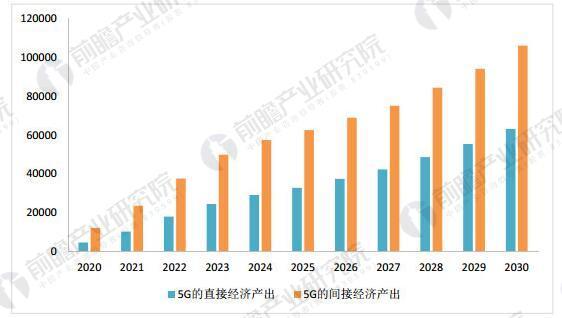 5G直接和间接经济增加值贡献(万亿元)