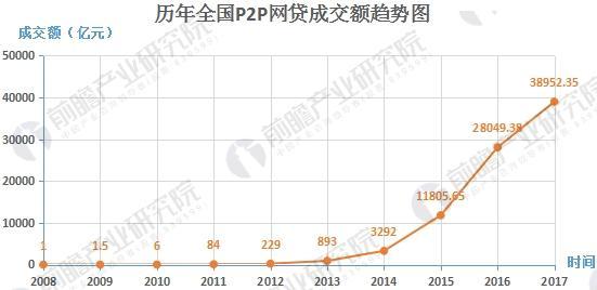 P2P网贷成交额