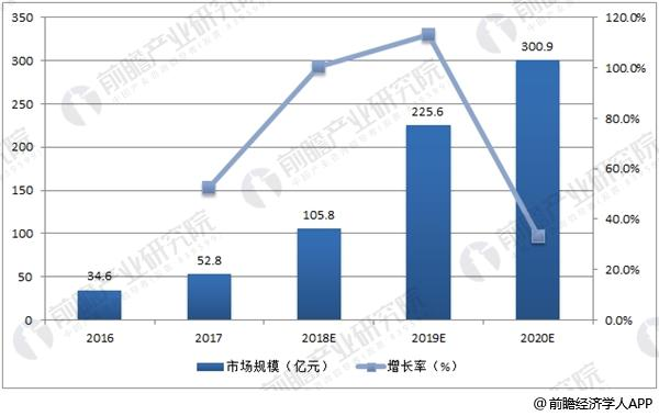 中国虚拟现实市场规模及预测