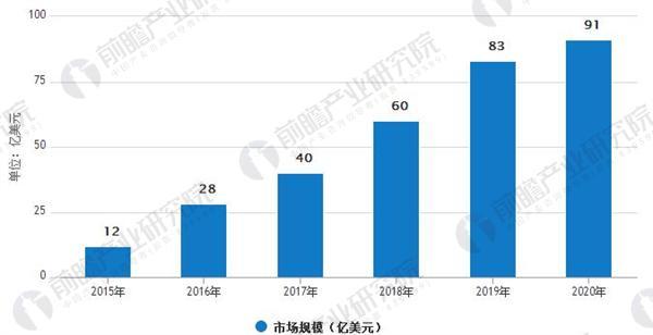2015-2020年中国人工智能市场规模统计