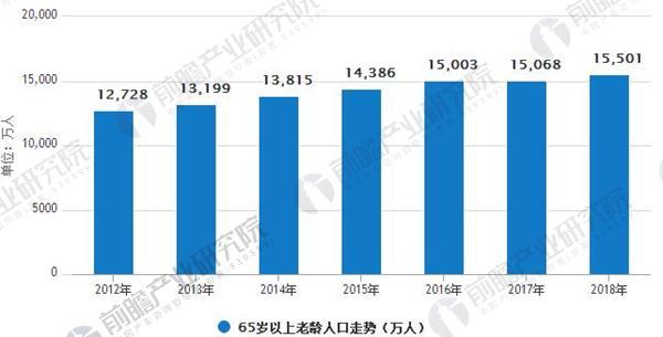 2012-2018中国65岁以上老龄人口统计