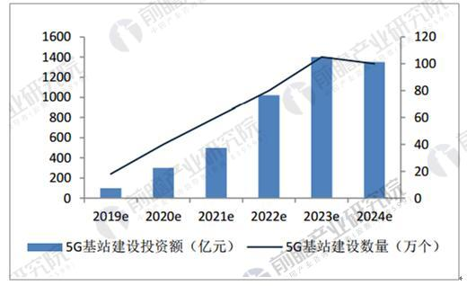 2019-2024年中国5G基站建设投资额及建设数量预测