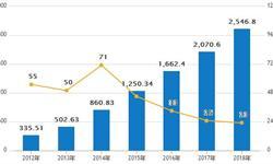 <em>在线</em><em>外卖</em>发展趋势分析 2018年市场规模将有望突破2500亿元