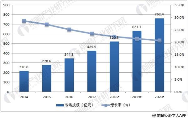 中国私有云市场规模及预测