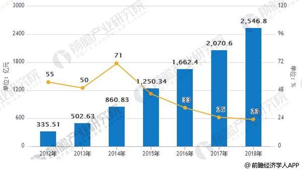 2012-2018年中国在线外卖市场规模及增长模况