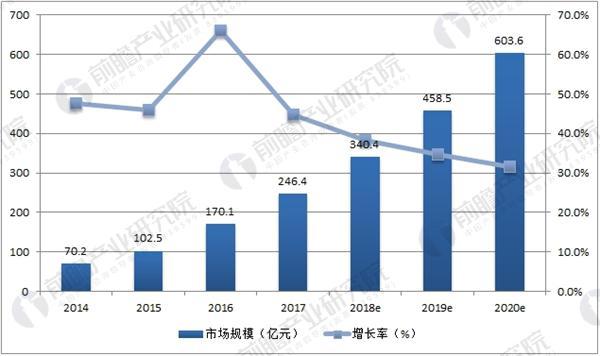 中国公有云市场规模及预测