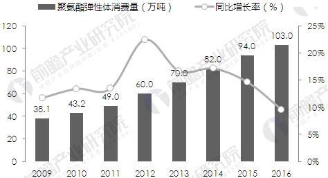 中国聚氨酯弹性体市场消费规模