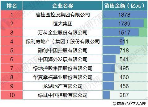 中国十大地产公司_一文带你了解十大房地产公司2017年业绩 碧桂园真的是行业老大 ...