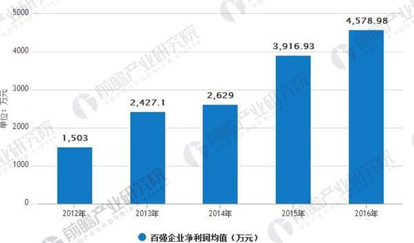 中国物业管理行业百强企业净利润均值情况